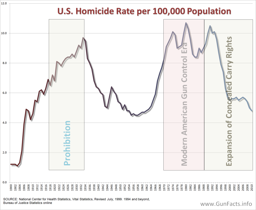 homicide rate.png