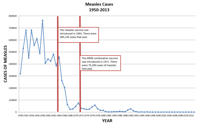 measles-cases-1950-2013