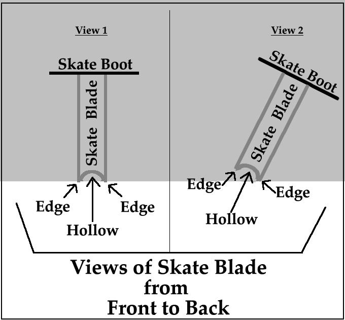 Skate blades
